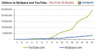 youtube ilk ayları