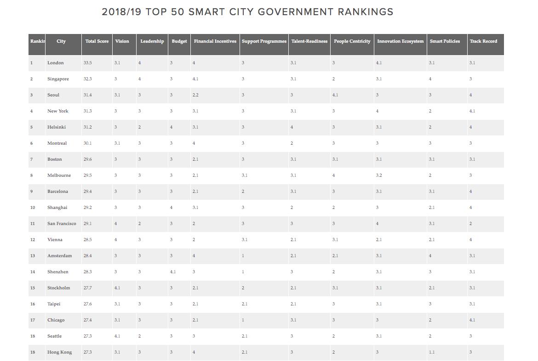 akıllı şehirler sıralaması